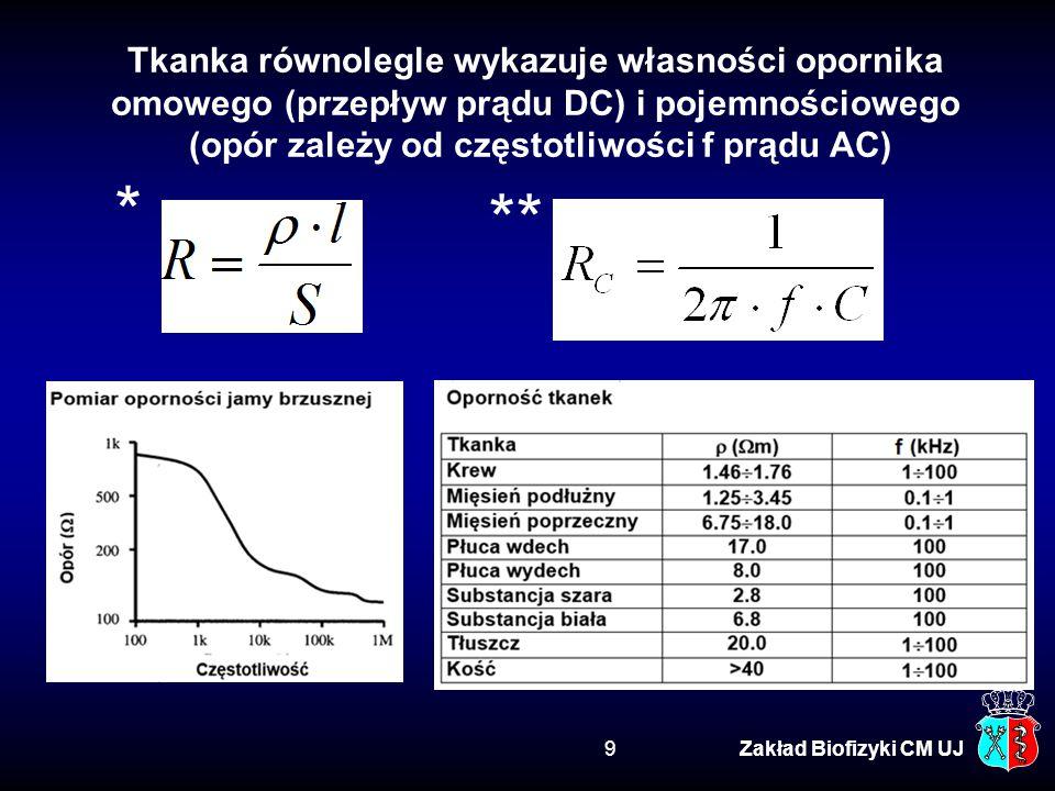 Zakład Biofizyki CM UJ20 Rola uziemienia Problem 6
