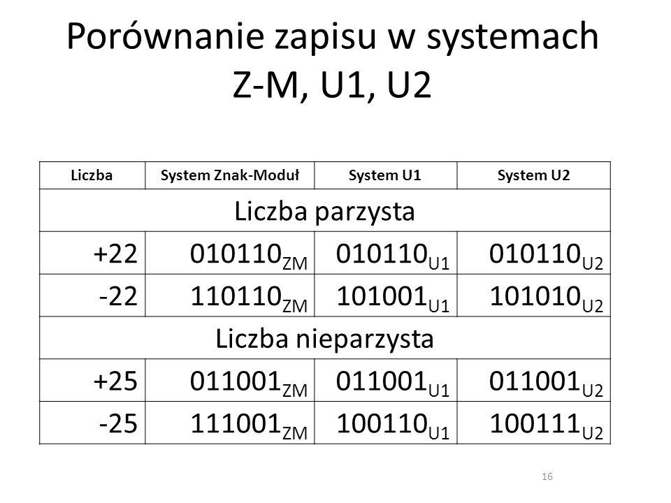 Porównanie zapisu w systemach Z-M, U1, U2 16 LiczbaSystem Znak-ModułSystem U1System U2 Liczba parzysta +22010110 ZM 010110 U1 010110 U2 -22110110 ZM 1