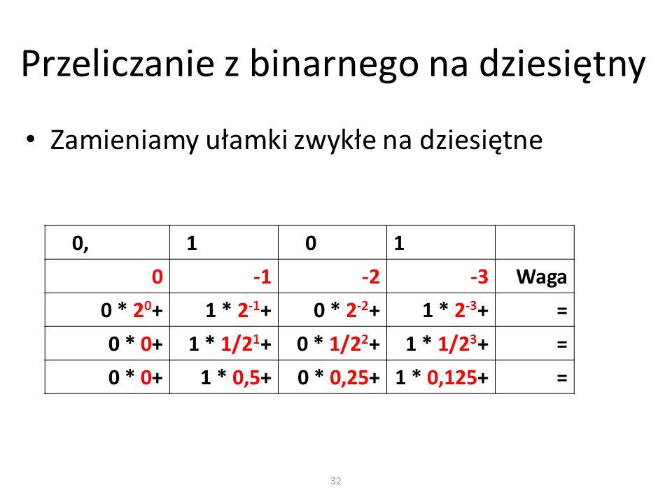 Przeliczanie z binarnego na dziesiętny Zamieniamy ułamki zwykłe na dziesiętne 0, 1 01 0-2-3Waga 0 * 2 0 +1 * 2 -1 +0 * 2 -2 +1 * 2 -3 += 0 * 0+1 * 1/2