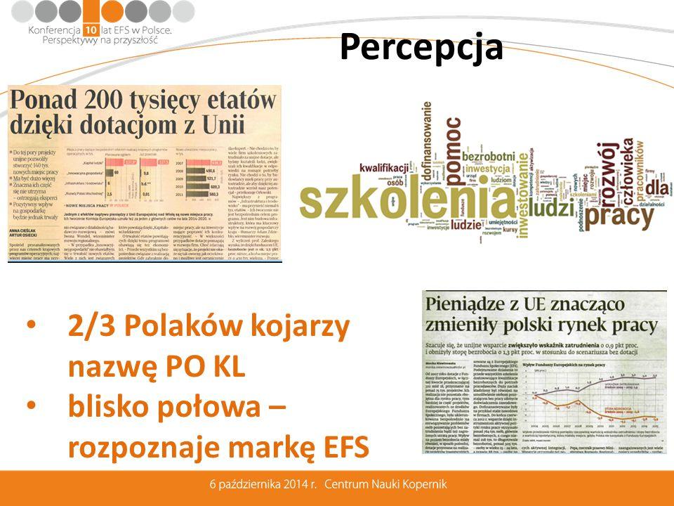 Percepcja 2/3 Polaków kojarzy nazwę PO KL blisko połowa – rozpoznaje markę EFS