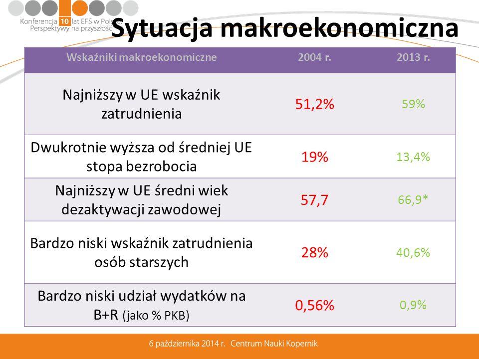 Sytuacja makroekonomiczna Wskaźniki makroekonomiczne2004 r.2013 r.