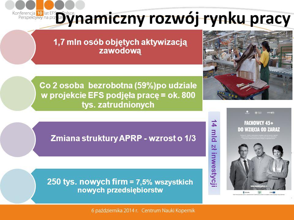 1,7 mln osób objętych aktywizacją zawodową Zmiana struktury APRP - wzrost o 1/3 250 tys.