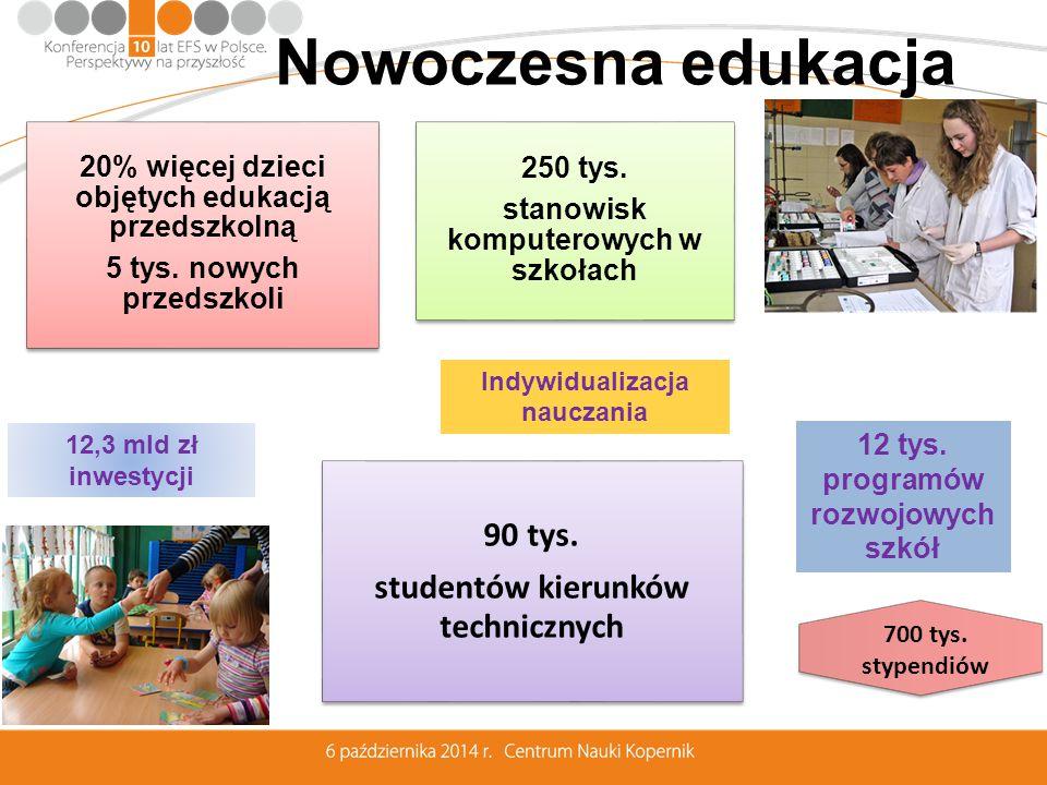 20% więcej dzieci objętych edukacją przedszkolną 5 tys.