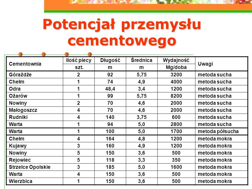 11 Potencjał przemysłu cementowego Cementownia Ilość piecyDługośćŚrednicaWydajność Uwagi szt.mmMg/doba Górażdże2925,753200metoda sucha Chełm1744,94000