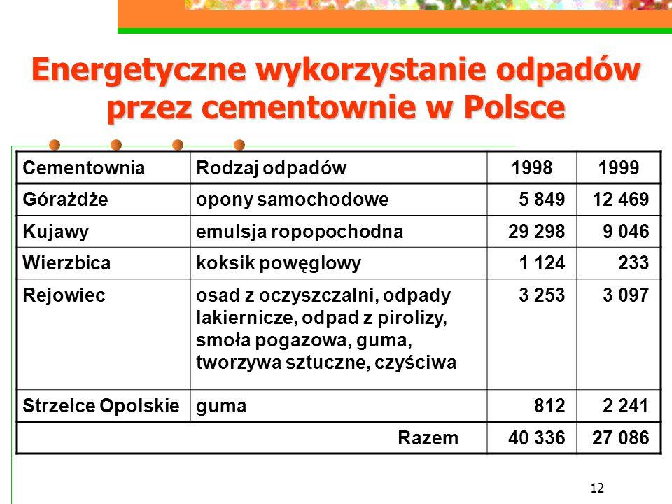 12 Energetyczne wykorzystanie odpadów przez cementownie w Polsce CementowniaRodzaj odpadów19981999 Górażdżeopony samochodowe5 84912 469 Kujawyemulsja