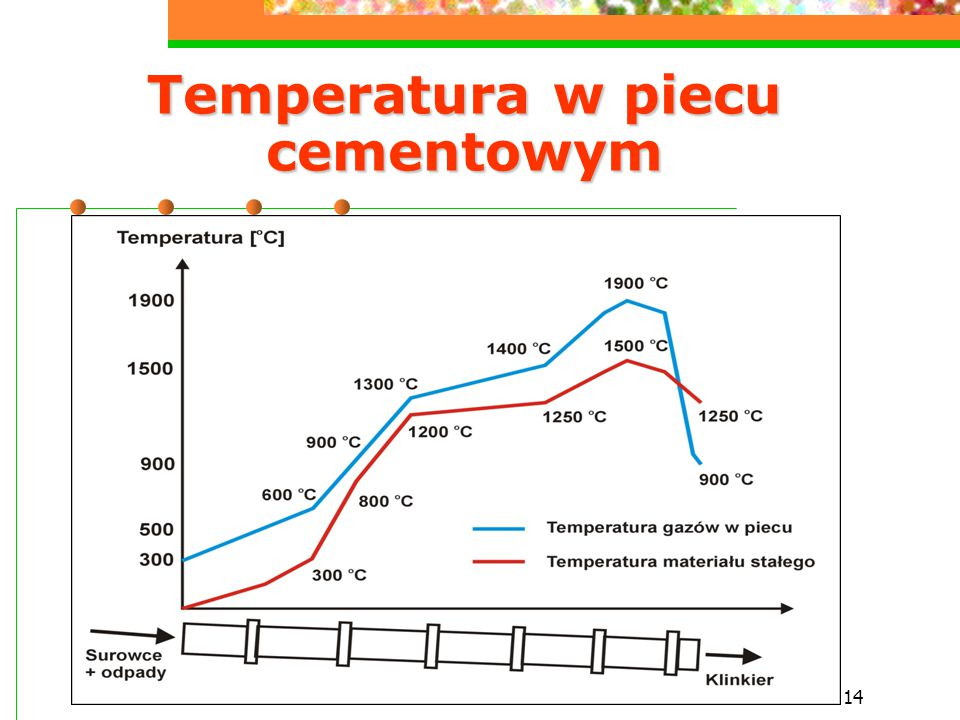 14 Temperatura w piecu cementowym