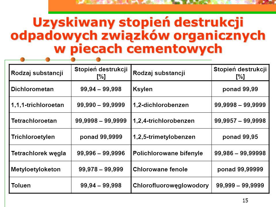 15 Uzyskiwany stopień destrukcji odpadowych związków organicznych w piecach cementowych Rodzaj substancji Stopień destrukcji [%] Rodzaj substancji Sto