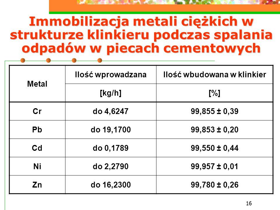 16 Immobilizacja metali ciężkich w strukturze klinkieru podczas spalania odpadów w piecach cementowych Metal Ilość wprowadzanaIlość wbudowana w klinki