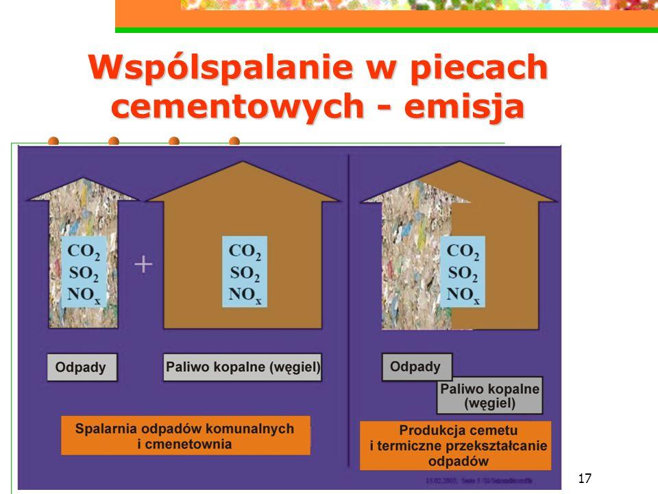 17 Wspólspalanie w piecach cementowych - emisja