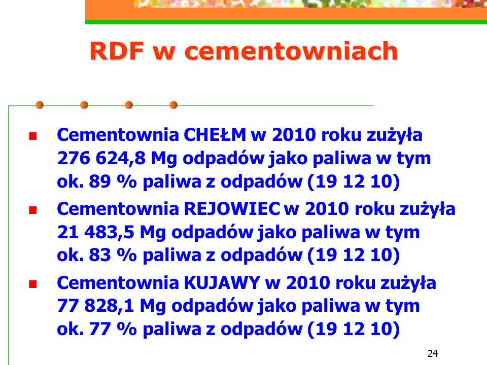 24 RDF w cementowniach Cementownia CHEŁM w 2010 roku zużyła 276 624,8 Mg odpadów jako paliwa w tym ok. 89 % paliwa z odpadów (19 12 10) Cementownia RE
