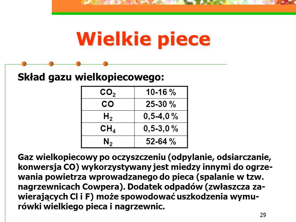 29 Wielkie piece Skład gazu wielkopiecowego: Gaz wielkopiecowy po oczyszczeniu (odpylanie, odsiarczanie, konwersja CO) wykorzystywany jest miedzy inny