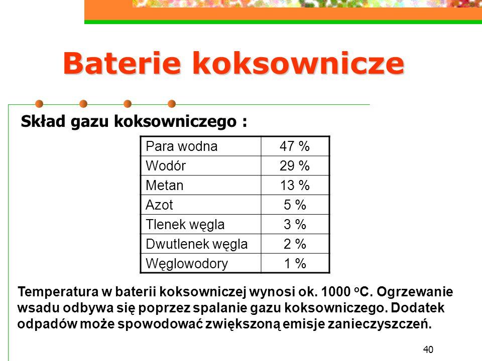40 Baterie koksownicze Para wodna47 % Wodór29 % Metan13 % Azot5 % Tlenek węgla3 % Dwutlenek węgla2 % Węglowodory1 % Skład gazu koksowniczego : Tempera