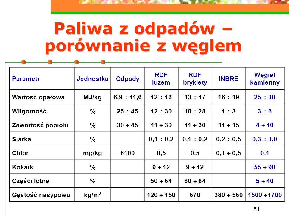 51 Paliwa z odpadów – porównanie z węglem ParametrJednostkaOdpady RDF luzem RDF brykiety INBRE Węgiel kamienny Wartość opałowaMJ/kg 6,9  11,612  161
