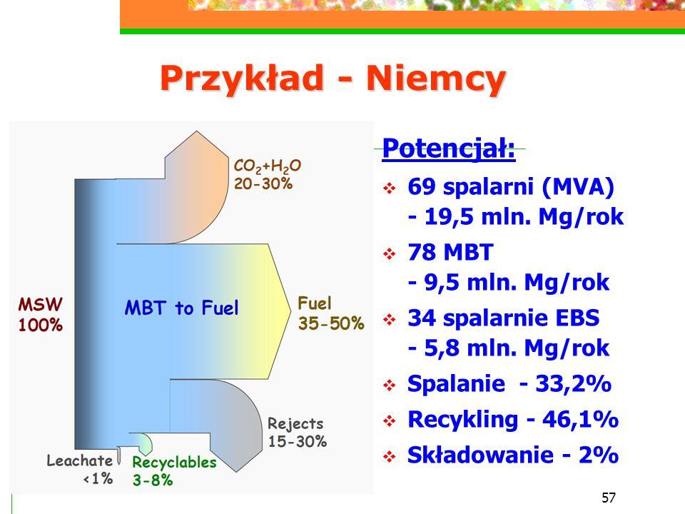 57 Przykład - Niemcy Potencjał:  69 spalarni (MVA) - 19,5 mln. Mg/rok  78 MBT - 9,5 mln. Mg/rok  34 spalarnie EBS - 5,8 mln. Mg/rok  Spalanie - 33
