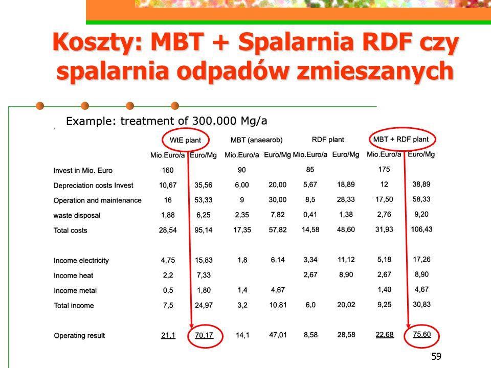 59 Koszty: MBT + Spalarnia RDF czy spalarnia odpadów zmieszanych