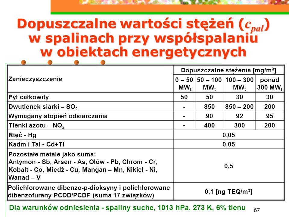 67 Dopuszczalne wartości stężeń ( c pal ) w spalinach przy współspalaniu w obiektach energetycznych Zanieczyszczenie Dopuszczalne stężenia [mg/m 3 ] 0
