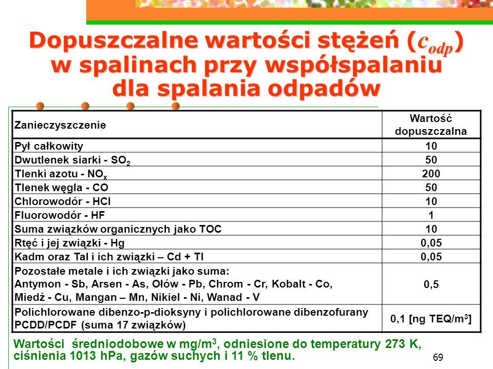 69 Dopuszczalne wartości stężeń ( c odp ) w spalinach przy współspalaniu dla spalania odpadów Zanieczyszczenie Wartość dopuszczalna Pył całkowity10 Dw
