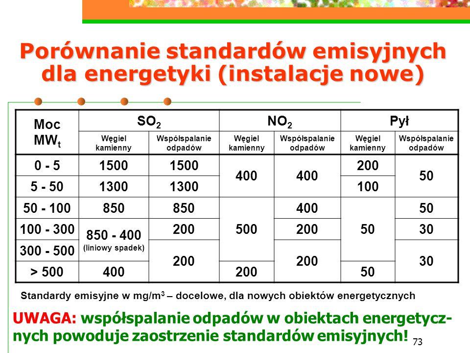 73 Porównanie standardów emisyjnych dla energetyki (instalacje nowe) Moc MW t SO 2 NO 2 Pył Węgiel kamienny Współspalanie odpadów Węgiel kamienny Wspó