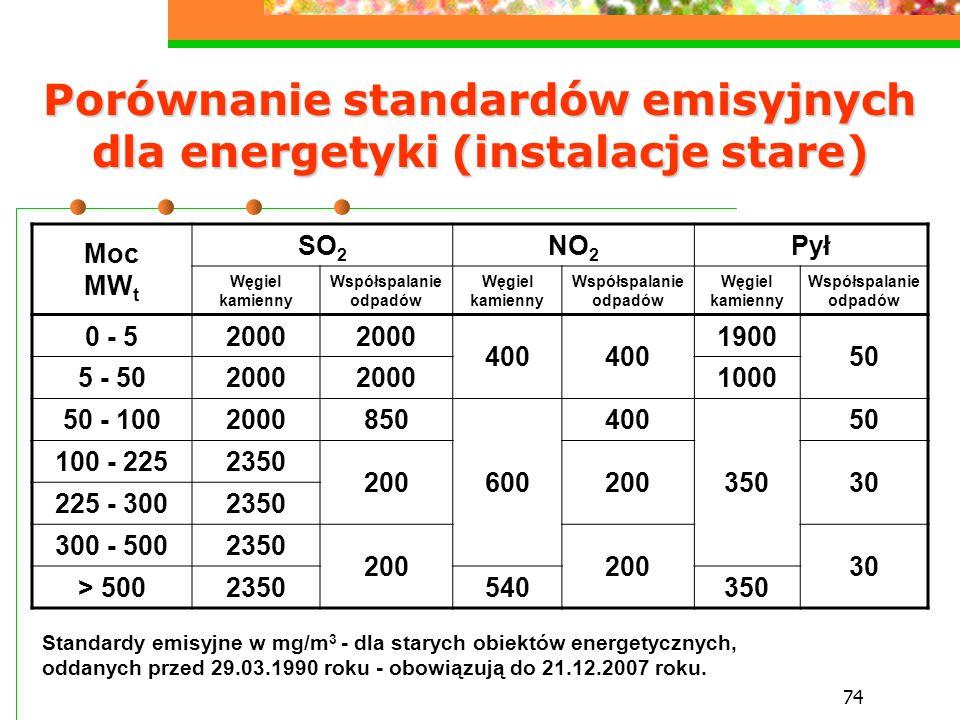 74 Porównanie standardów emisyjnych dla energetyki (instalacje stare) Moc MW t SO 2 NO 2 Pył Węgiel kamienny Współspalanie odpadów Węgiel kamienny Wsp