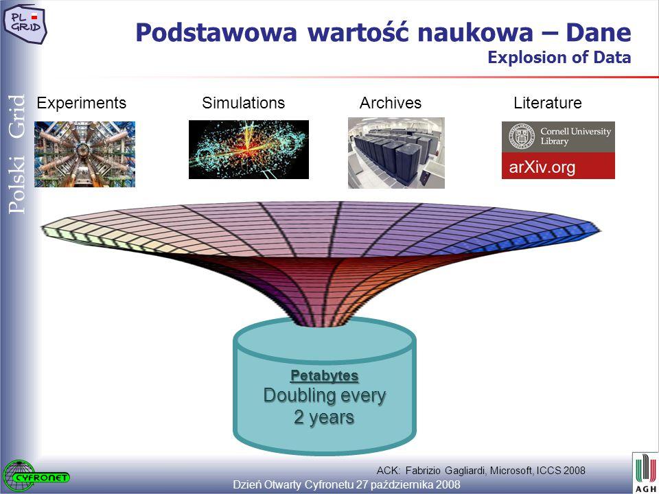 Dzień Otwarty Cyfronetu 27 października 2008 11 Polski Grid Podstawowa wartość naukowa – Dane Explosion of Data ExperimentsArchivesLiteratureSimulations Petabytes Doubling every 2 years ACK: Fabrizio Gagliardi, Microsoft, ICCS 2008