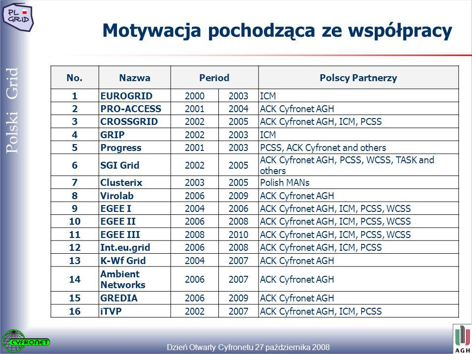 Dzień Otwarty Cyfronetu 27 października 2008 18 Polski Grid Motywacja pochodząca ze współpracy No.NazwaPeriodPolscy Partnerzy 1EUROGRID20002003ICM 2PRO-ACCESS20012004ACK Cyfronet AGH 3CROSSGRID20022005ACK Cyfronet AGH, ICM, PCSS 4GRIP20022003ICM 5Progress20012003PCSS, ACK Cyfronet and others 6SGI Grid20022005 ACK Cyfronet AGH, PCSS, WCSS, TASK and others 7Clusterix20032005Polish MANs 8Virolab20062009ACK Cyfronet AGH 9EGEE I20042006ACK Cyfronet AGH, ICM, PCSS, WCSS 10EGEE II20062008ACK Cyfronet AGH, ICM, PCSS, WCSS 11EGEE III20082010ACK Cyfronet AGH, ICM, PCSS, WCSS 12Int.eu.grid20062008ACK Cyfronet AGH, ICM, PCSS 13K-Wf Grid20042007ACK Cyfronet AGH 14 Ambient Networks 20062007ACK Cyfronet AGH 15GREDIA20062009ACK Cyfronet AGH 16iTVP20022007ACK Cyfronet AGH, ICM, PCSS