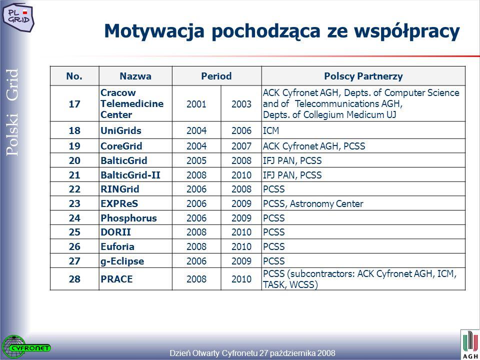 Dzień Otwarty Cyfronetu 27 października 2008 19 Polski Grid Motywacja pochodząca ze współpracy No.NazwaPeriodPolscy Partnerzy 17 Cracow Telemedicine Center 20012003 ACK Cyfronet AGH, Depts.