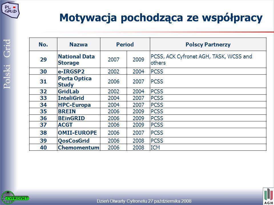 Dzień Otwarty Cyfronetu 27 października 2008 20 Polski Grid Motywacja pochodząca ze współpracy No.NazwaPeriodPolscy Partnerzy 29 National Data Storage 20072009 PCSS, ACK Cyfronet AGH, TASK, WCSS and others 30e-IRGSP220022004PCSS 31 Porta Optica Study 20062007PCSS 32GridLab20022004PCSS 33InteliGrid20042007PCSS 34HPC-Europa20042007PCSS 35BREIN20062009PCSS 3636BEinGRID20062009PCSS 37ACGT20062009PCSS 38OMII-EUROPE20062007PCSS 3939QosCosGrid20062008PCSS 40Chemomentum20062008ICM