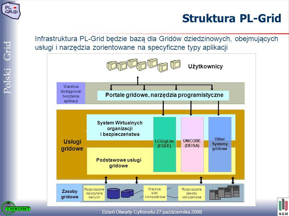 Dzień Otwarty Cyfronetu 27 października 2008 30 Polski Grid Struktura PL-Grid Infrastruktura PL-Grid będzie bazą dla Gridów dziedzinowych, obejmujących usługi i narzędzia zorientowane na specyficzne typy aplikacji Użytkownicy Krajowa sieć komputerowa Warstwa dostępowa/ tworzenia aplikacji System Wirtualnych organizacji i bezpieczeństwa Podstawowe usługi gridowe Usługi gridowe LCG/gLite (EGEE) UNICORE (DEISA) Other Systemy gridowe Zasoby gridowe Rozproszone zasoby obliczeniowe Portale gridowe, narzędzia programistyczne Rozproszone repozytoria danych