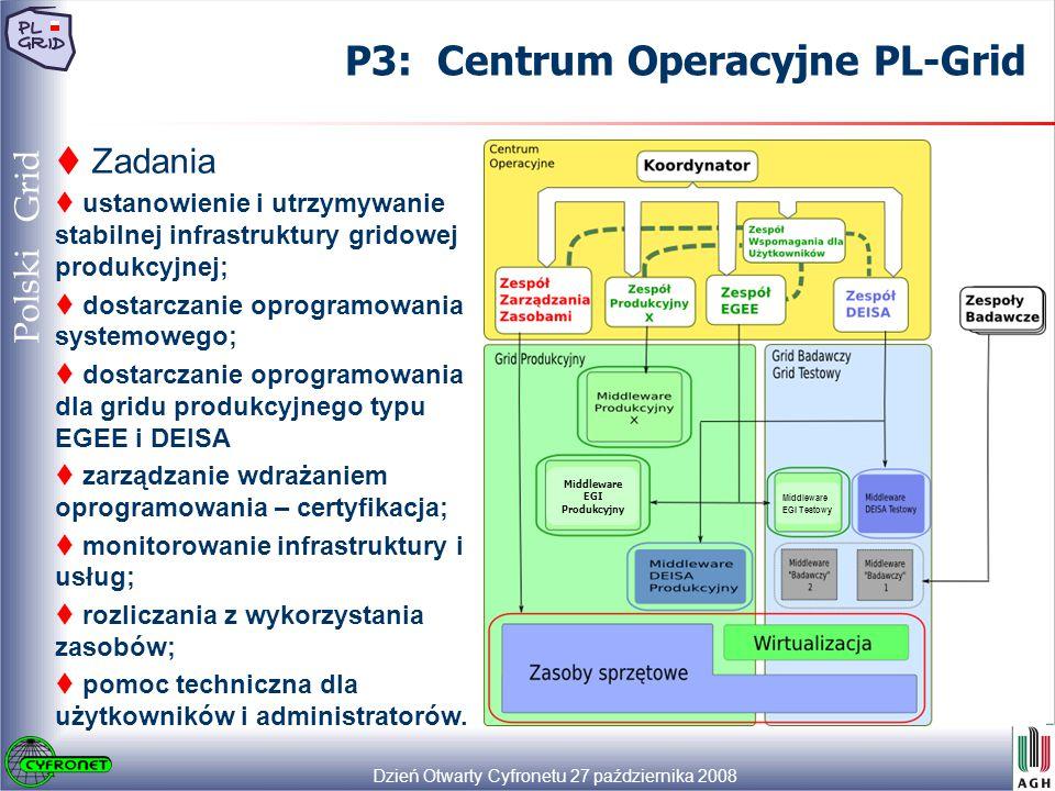 Dzień Otwarty Cyfronetu 27 października 2008 36 Polski Grid P3: Centrum Operacyjne PL-Grid  Zadania  ustanowienie i utrzymywanie stabilnej infrastruktury gridowej produkcyjnej;  dostarczanie oprogramowania systemowego;  dostarczanie oprogramowania dla gridu produkcyjnego typu EGEE i DEISA  zarządzanie wdrażaniem oprogramowania – certyfikacja;  monitorowanie infrastruktury i usług;  rozliczania z wykorzystania zasobów;  pomoc techniczna dla użytkowników i administratorów.