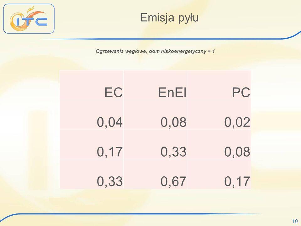 10 Emisja pyłu Ogrzewania węglowe, dom niskoenergetyczny = 1 EC EnEl PC 0,04 0,08 0,02 0,17 0,33 0,08 0,33 0,67 0,17