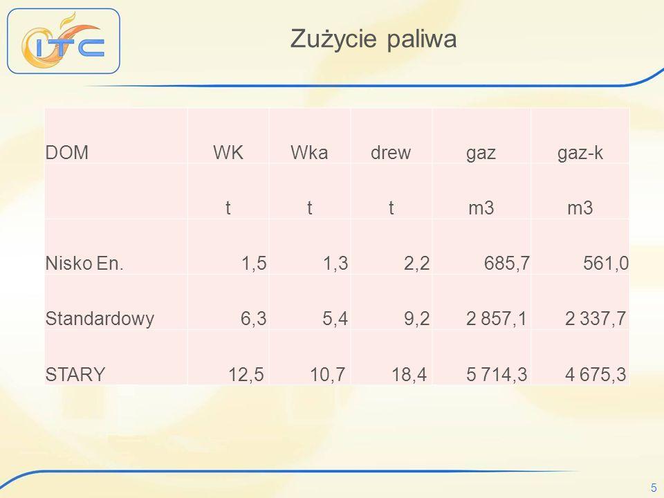 5 Zużycie paliwa DOMWKWkadrewgazgaz-k tttm3 Nisko En. 1,5 1,3 2,2 685,7 561,0 Standardowy 6,3 5,4 9,2 2 857,1 2 337,7 STARY 12,5 10,7 18,4 5 714,3 4 6