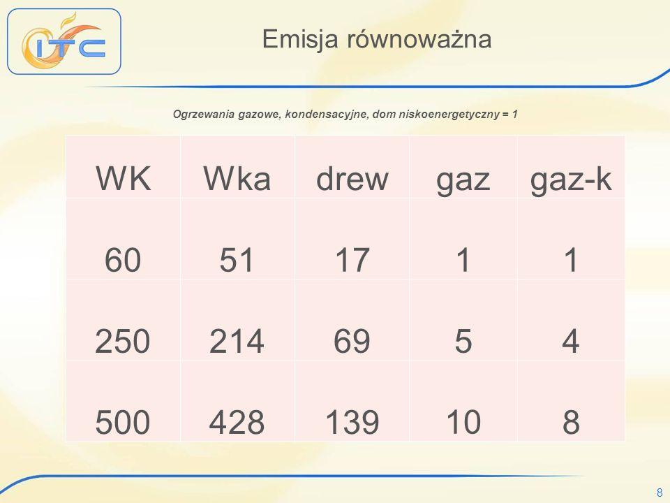 8 Emisja równoważna WKWkadrewgazgaz-k 60 51 17 1 1 250 214 69 5 4 500 428 13910 8 Ogrzewania gazowe, kondensacyjne, dom niskoenergetyczny = 1