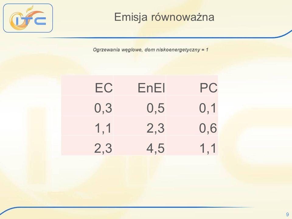 9 Emisja równoważna ECEnElPC 0,3 0,5 0,1 1,1 2,3 0,6 2,3 4,5 1,1 Ogrzewania węglowe, dom niskoenergetyczny = 1