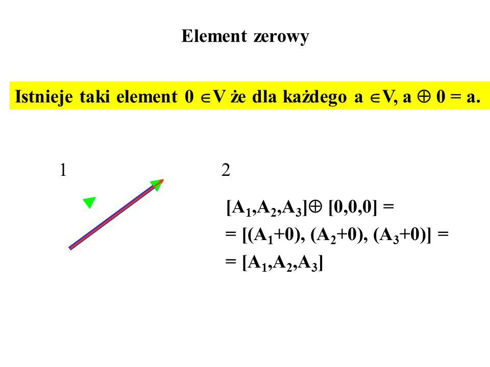 Element zerowy [A 1,A 2,A 3 ]  [0,0,0] = = [(A 1 +0), (A 2 +0), (A 3 +0)] = = [A 1,A 2,A 3 ] 12 Istnieje taki element 0  V że dla każdego a  V, a  0 = a.