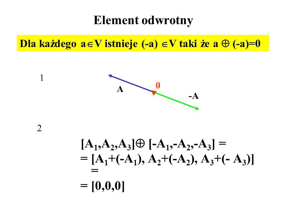 Element odwrotny [A 1,A 2,A 3 ]  [-A 1,-A 2,-A 3 ] = = [A 1 +(-A 1 ), A 2 +(-A 2 ), A 3 +(- A 3 )] = = [0,0,0] Dla każdego a  V istnieje (-a)  V ta