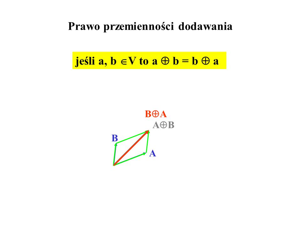 Prawo przemienności dodawania ABAB A B ABAB BABA jeśli a, b  V to a  b = b  a
