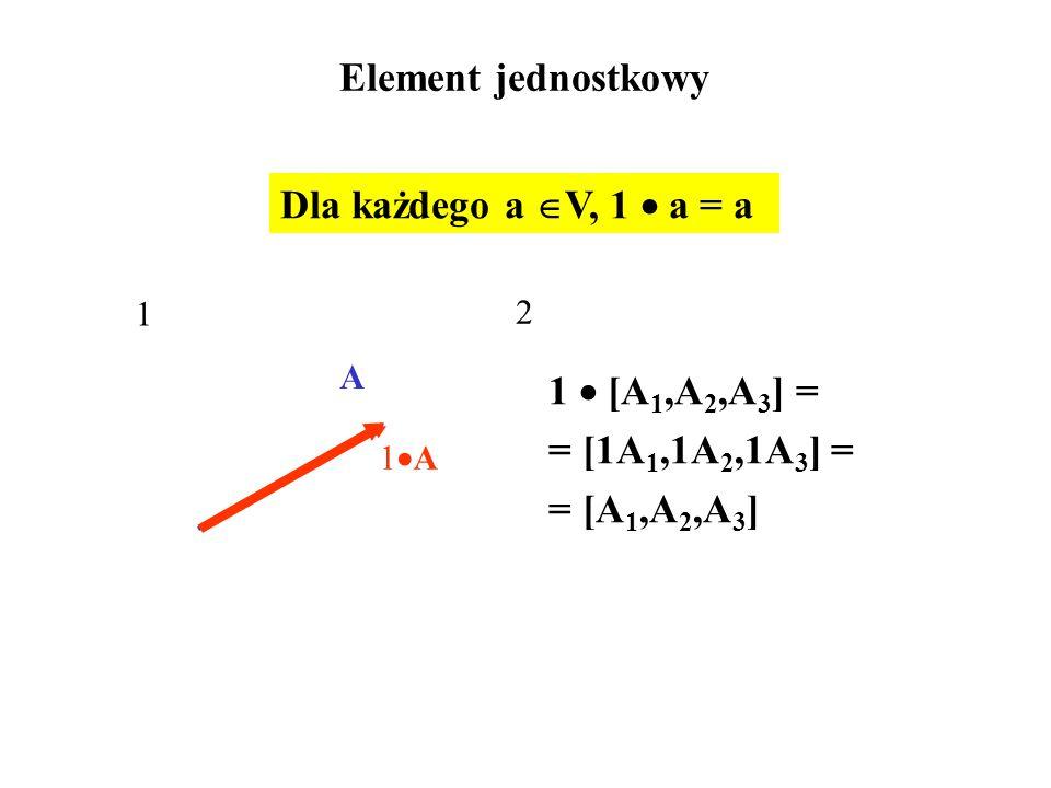 Element jednostkowy 1  [A 1,A 2,A 3 ] = = [1A 1,1A 2,1A 3 ] = = [A 1,A 2,A 3 ] Dla każdego a  V, 1  a = a 1 A 1A1A 2