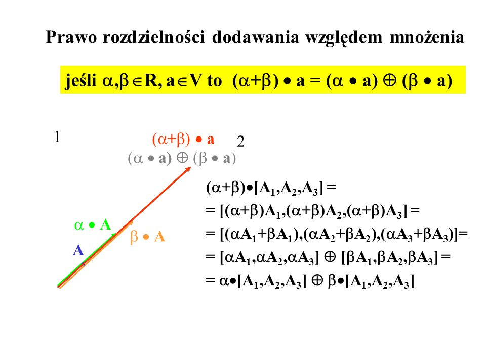 (   a)  (   a) Prawo rozdzielności dodawania względem mnożenia (  +  )  [A 1,A 2,A 3 ] = = [(  +  )A 1,(  +  )A 2,(  +  )A 3 ] = = [(  A 1 +  A 1 ),(  A 2 +  A 2 ),(  A 3 +  A 3 )]= = [  A 1,  A 2,  A 3 ]  [  A 1,  A 2,  A 3 ] = =  [A 1,A 2,A 3 ]   [A 1,A 2,A 3 ] jeśli ,  R, a  V to (  +  )  a = (   a)  (   a) 1 A   A  A   A  A (+)  a(+)  a 2