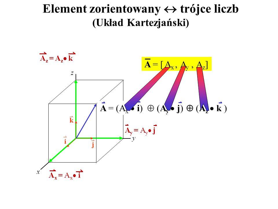 A = [,, ] A i j k x y z A = (A x  i)  (A y  j)  (A z  k ) A x = A x  i A y = A y  j A z = A z  k AxAx AyAy AzAz Element zorientowany  trójce liczb (Układ Kartezjański)