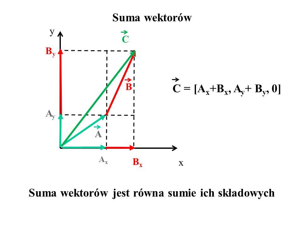Suma wektorów C = [A x +B x, A y + B y, 0] x y AxAx BxBx AyAy ByBy C B A Suma wektorów jest równa sumie ich składowych