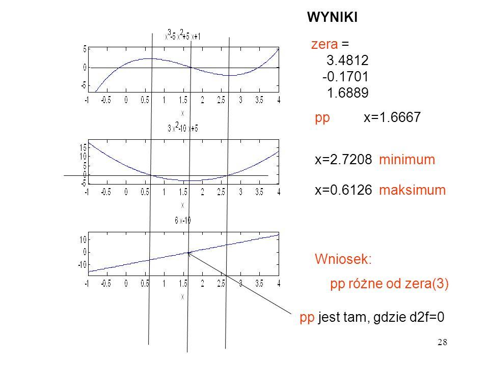 28 pp jest tam, gdzie d2f=0 pp x=1.6667 zera = 3.4812 -0.1701 1.6889 x=2.7208 minimum x=0.6126 maksimum Wniosek: pp różne od zera(3) WYNIKI