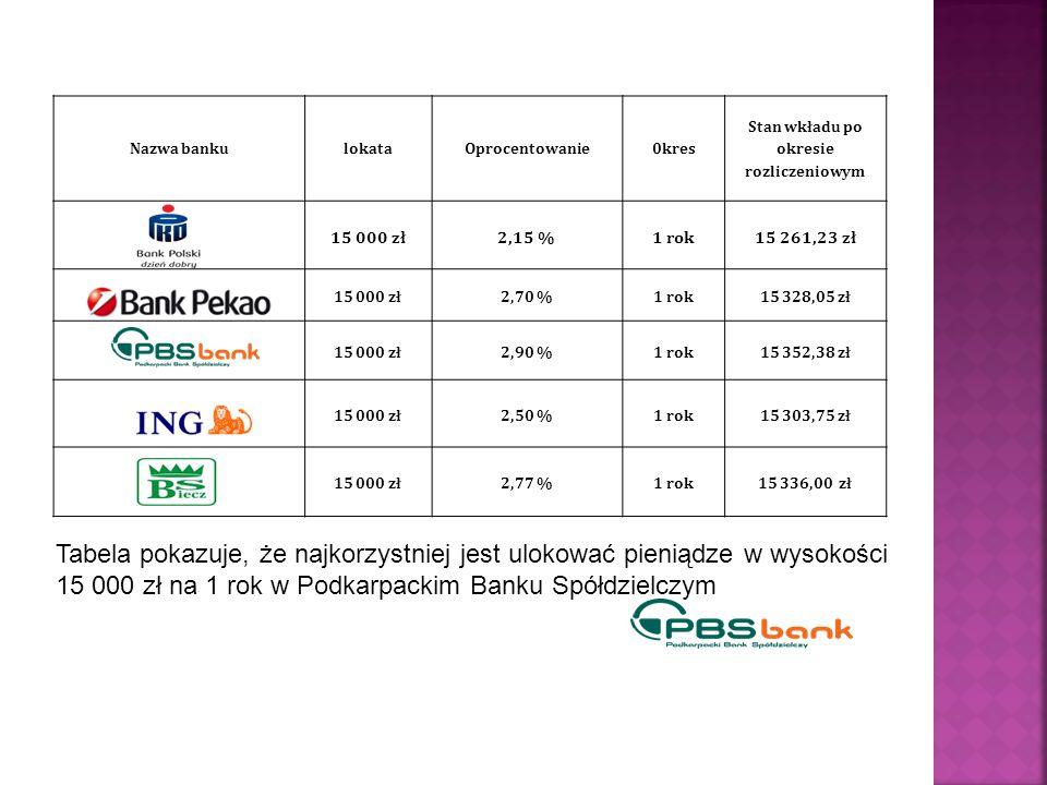 Nazwa bankulokataOprocentowanie0kres Stan wkładu po okresie rozliczeniowym 15 000 zł2,15 %1 rok15 261,23 zł 15 000 zł2,70 %1 rok15 328,05 zł 15 000 zł