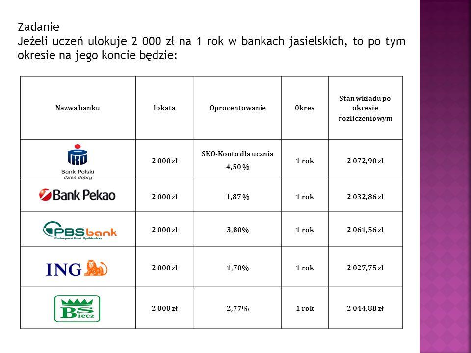 Zadanie Jeżeli uczeń ulokuje 2 000 zł na 1 rok w bankach jasielskich, to po tym okresie na jego koncie będzie: Nazwa bankulokataOprocentowanie0kres St