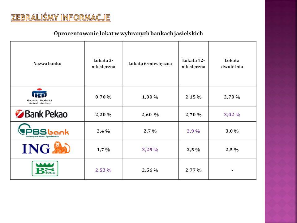 Nazwa banku Lokata 3- miesięczna Lokata 6-miesięczna Lokata 12- miesięczna Lokata dwuletnia 0,70 %1,00 %2,15 %2,70 % 2,20 %2,60 %2,70 %3,02 % 2,4 %2,7