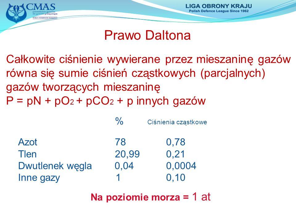 Prawo Daltona Azot 78 0,78 Tlen 20,99 0,21 Dwutlenek węgla 0,04 0,0004 Inne gazy 1 0,10 Na poziomie morza = 1 at Całkowite ciśnienie wywierane przez m