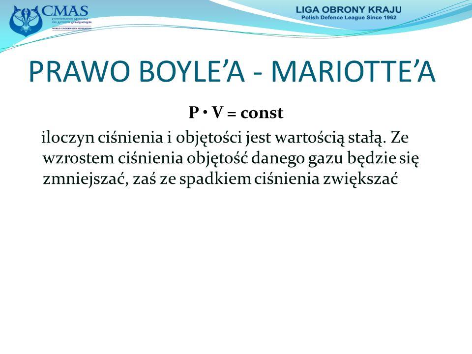 PRAWO BOYLE'A - MARIOTTE'A P V = const iloczyn ciśnienia i objętości jest wartością stałą. Ze wzrostem ciśnienia objętość danego gazu będzie się zmnie