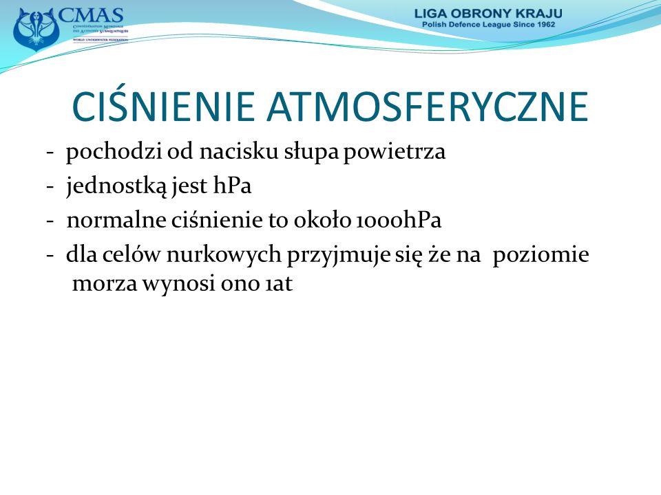 CIŚNIENIE HYDROSTATYCZNE - pochodzi od słupa wody - wzrasta liniowo co 10m H 2 O o 1at w wodzie słodkiej
