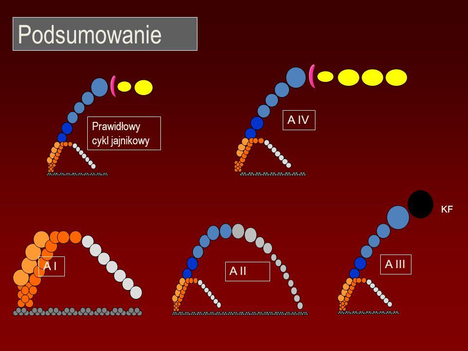 Prawidłowy cykl jajnikowy A IV KF A III A II A I Podsumowanie