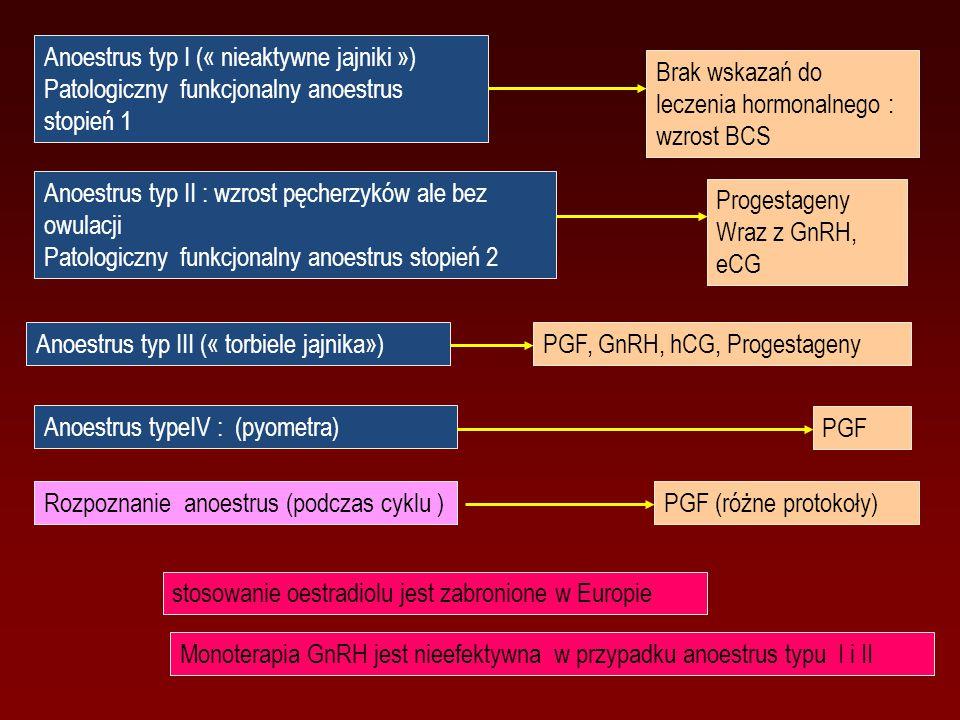 Anoestrus typ I (« nieaktywne jajniki ») Patologiczny funkcjonalny anoestrus stopień 1 Anoestrus typ II : wzrost pęcherzyków ale bez owulacji Patologi