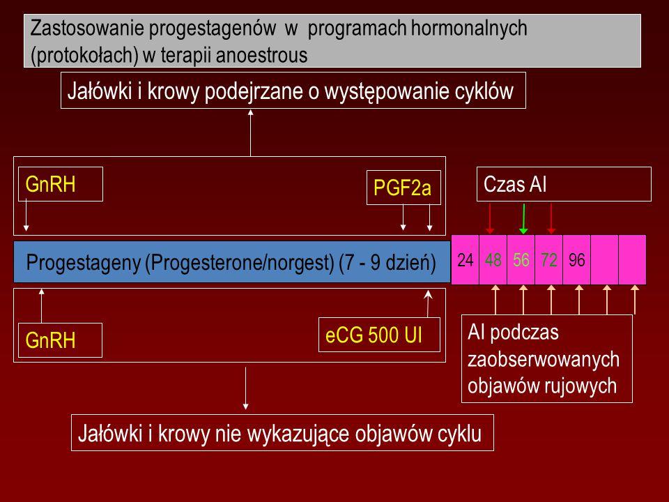 Progestageny (Progesterone/norgest) (7 - 9 dzień) 2448567296 AI podczas zaobserwowanych objawów rujowych Czas AI GnRH eCG 500 UI GnRH Jałówki i krowy nie wykazujące objawów cyklu Jałówki i krowy podejrzane o występowanie cyklów PGF2a Zastosowanie progestagenów w programach hormonalnych (protokołach) w terapii anoestrous